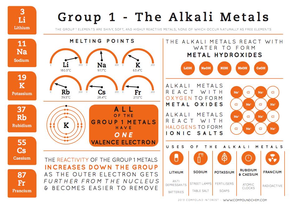 group 1 alkali metals Chemistry classroom, Gcse