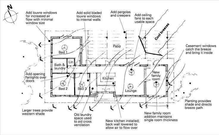 Ein Grundriss eines Hauses mit passiven Kühlfunktionen