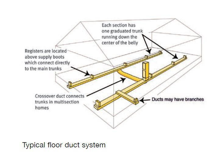 How To Seal Heating Ducts In A Mobile Home To Save Money Mobile Home Living Ducted Heating Mobile Home Mobile Home Living