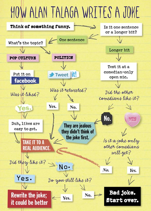 How To Write A Joke Jokes Comedians Only Facebook