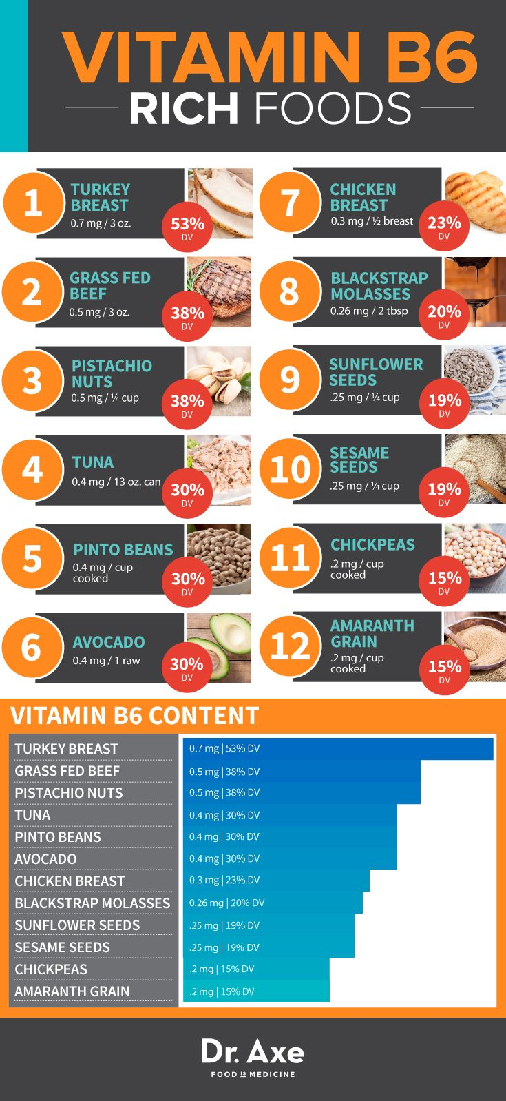Prime Your Brain To Create More Happy Hormones With These Foods Foods With Calcium Nutrition Facts Vitamin B6 Foods