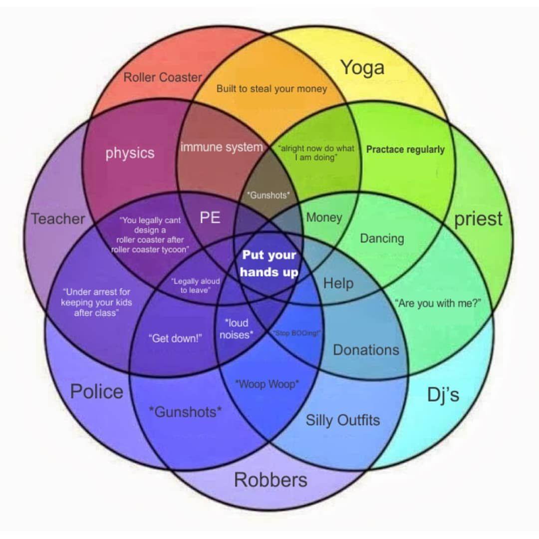 Diagram Steve Miller Venn Diagram Picker Grinner Full Version Hd Quality Picker Grinner Diagramlinken Isoladeipirati It