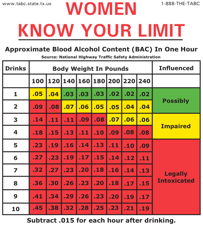 Bac Blood Alcohol Content Chart Drinks Per Hour Driving Chart Women