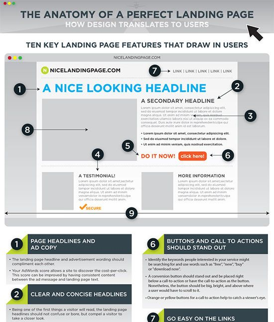The Anatomy of a Perfect Landing Page #Infographic | Infographs ...