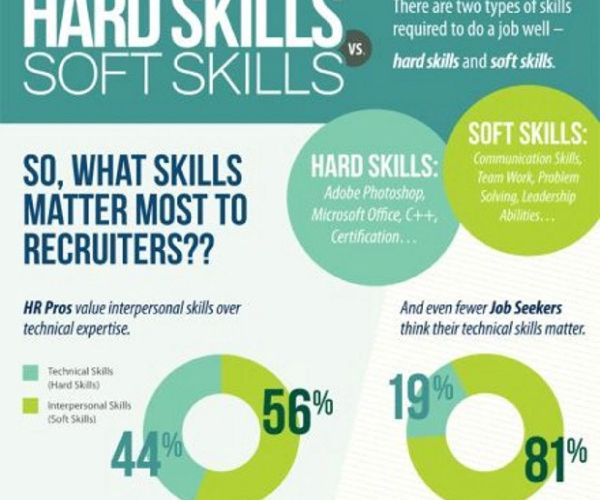 Resume Tipsographic Soft Skills Leadership Skills List Developing Leadership Skills