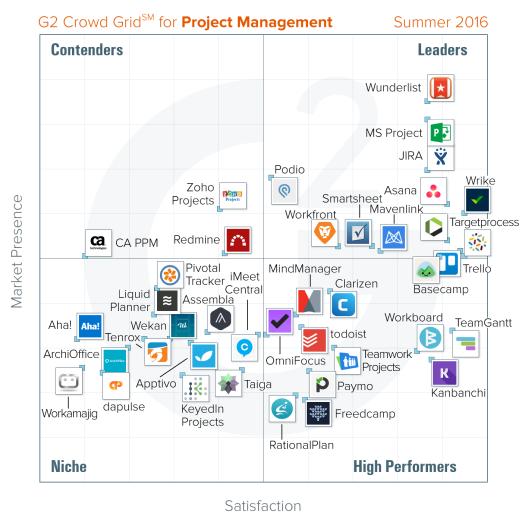 Agile Project Management Software Scrum Kanban Agile Development Tool Lean Proj Agile Project Management Tools Project Management Tools Agile Development