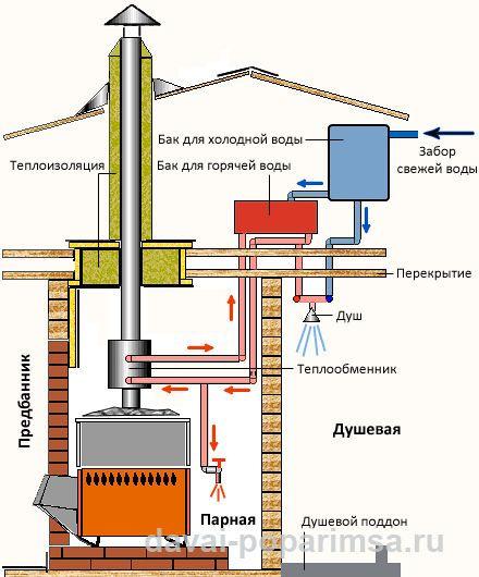 Горячая вода из теплообменника в бане Паяный теплообменник KAORI I105 Троицк