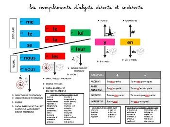 French Object Pronouns Chart Object Pronouns Learn French Learn To Speak French
