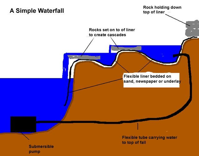 How to build a waterfall in your garden food drink pinterest how to build a waterfall in your garden ccuart Choice Image