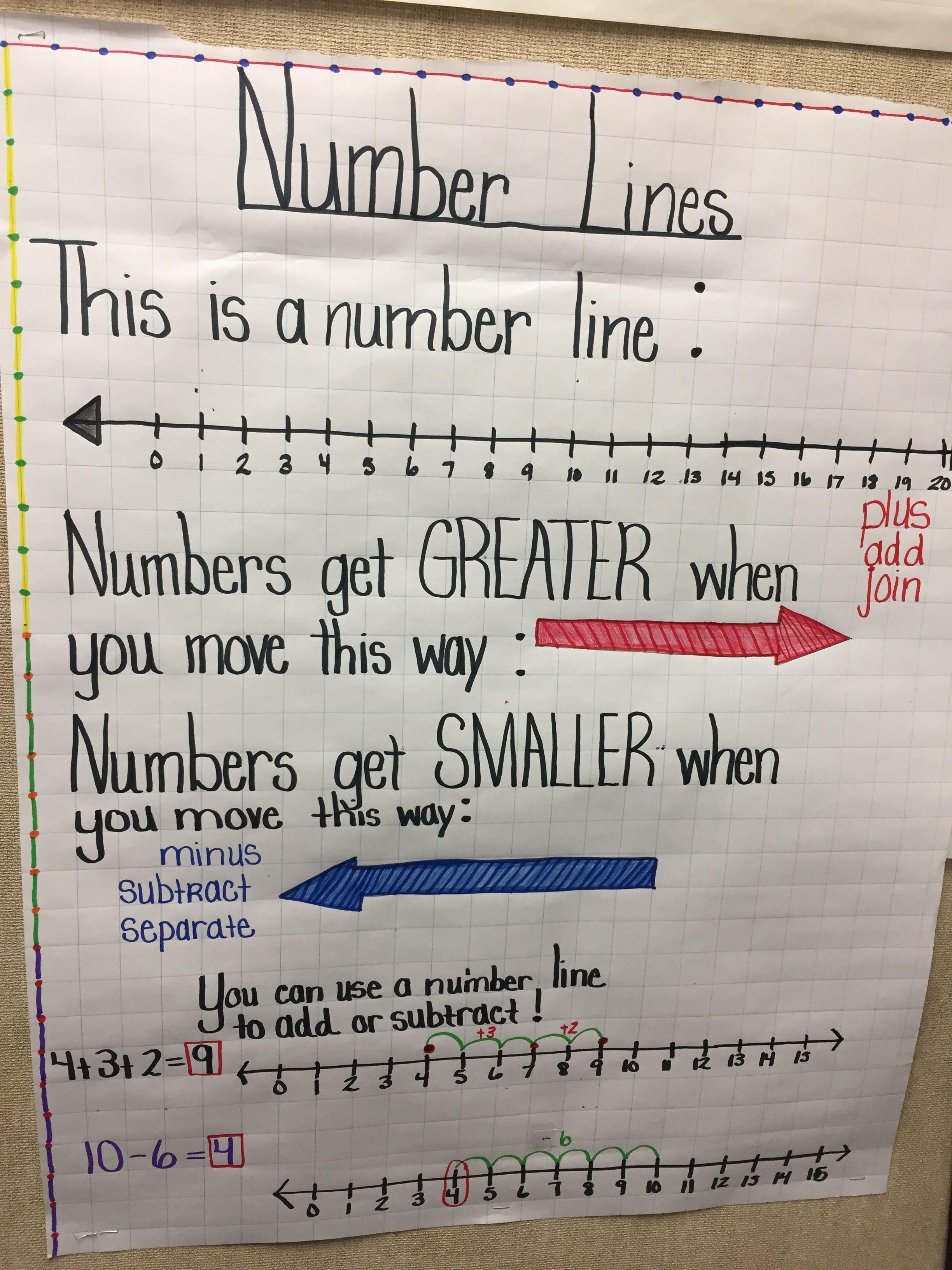 Number lines Upper elementary math, Number line, 3rd