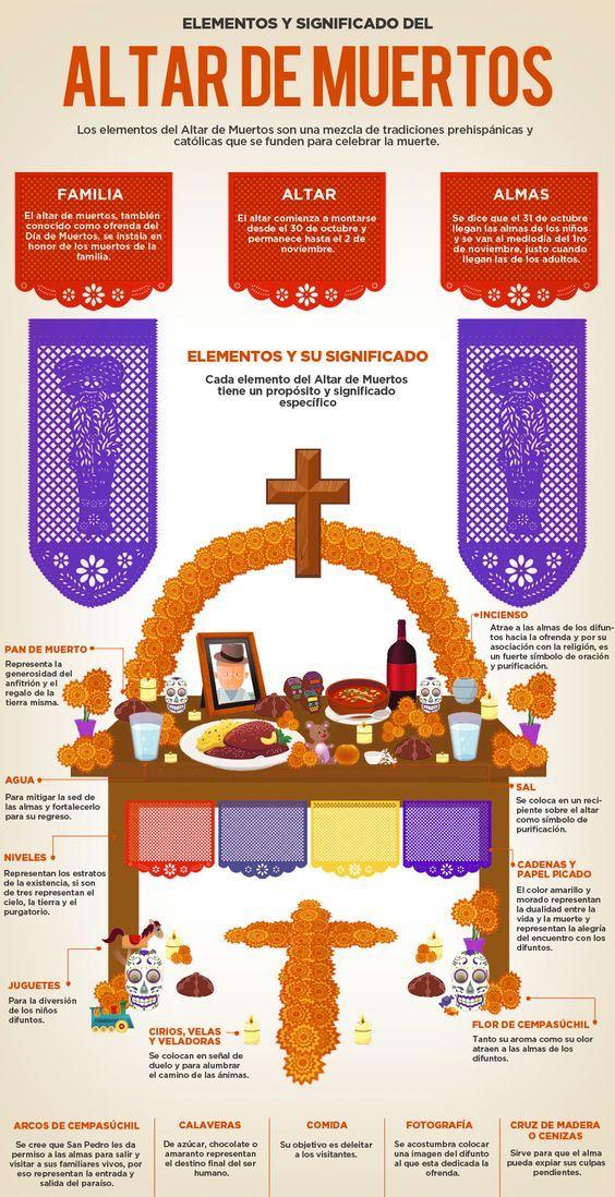 Pin En Altar Para Los Muertos