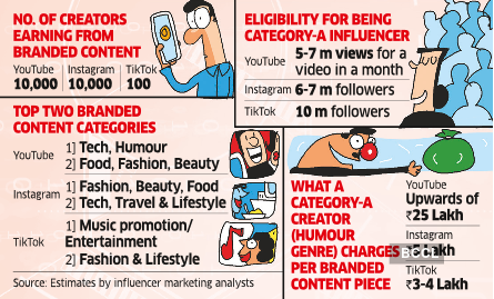 For Tiktok Ers Reach Doesn T Equal Moolah Online Business How To Start A Blog Sponsored Content