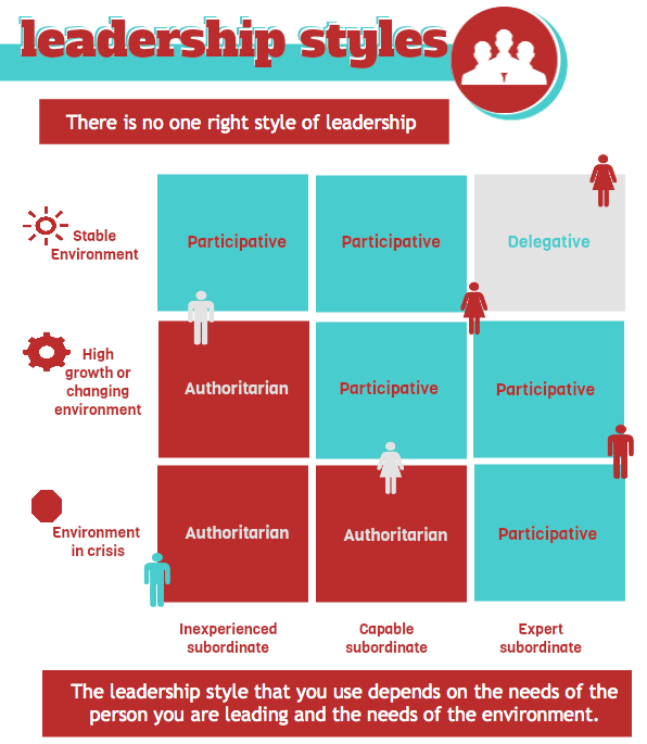 leadership style of best 5 leaders And minuses leaders choose to be a certain kind and style of leader, so which  style is the most popular  we can not say that one or two leadership style are  the most popular or best among school leaders it depends on  5 years ago.