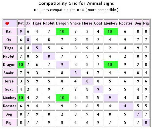 Chinese Zodiac Compatibility Love Like The Beast You Are Astrology Compatibility Cancer Love Horoscope Aries Love Horoscope