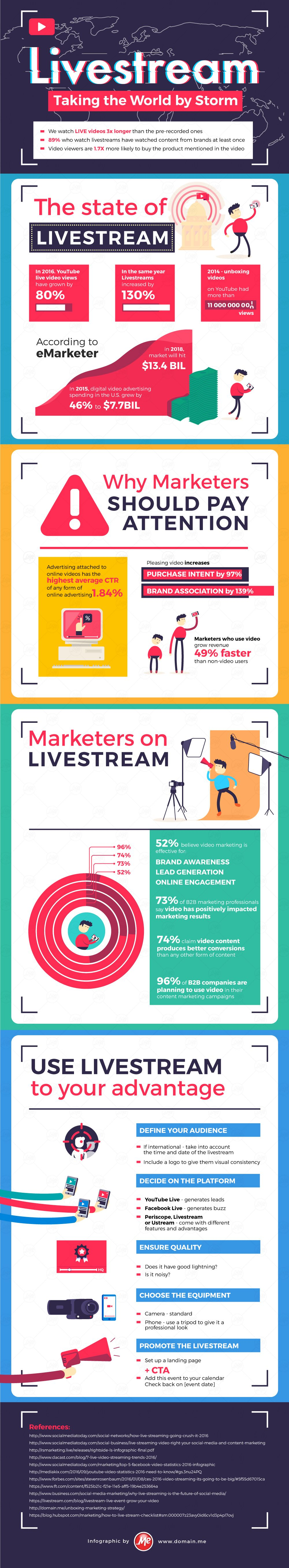 [INFOGRAPHIC] Livestream Is Taking the World by Storm
