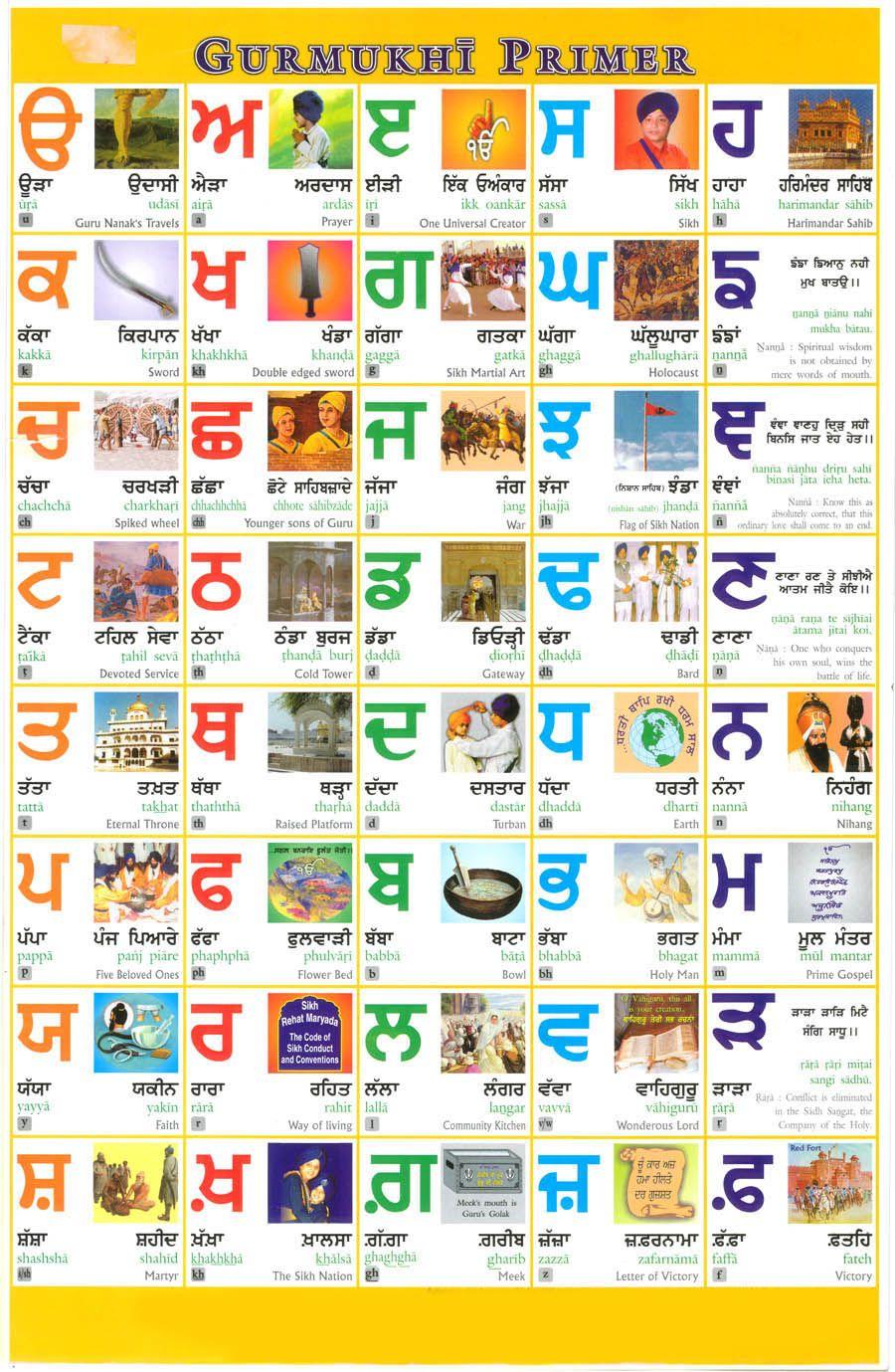 Punjabi Alphabet source: www.punjabilinks.com   Learn punjabi ...