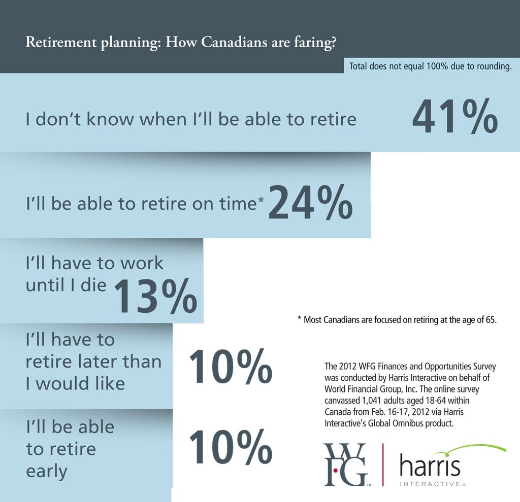 Retirement Planning How Canadians Are Fairing Wfg Canada
