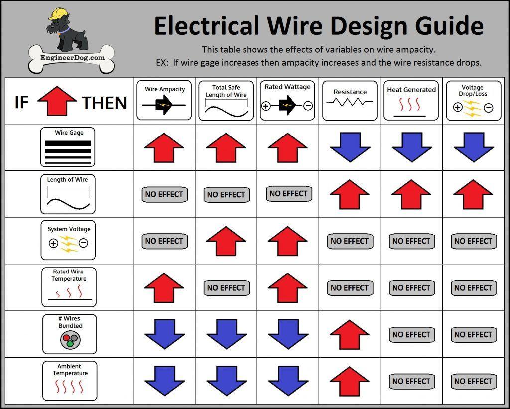 Home wiring circuits wire gauges wire center power electrical wire gauge sizing calculator engineerdog guide el rh pinterest co uk wire gauge chart keyboard keysfo Gallery