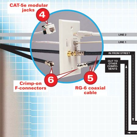 cable and telephone wiring wired house pinterest telephone rh pinterest com wiring house telephone wiring house phone lines