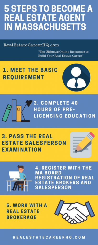 How To Get A Real Estate License In Massachusetts Real Estate Courses Real Estate Salesperson Real Estate License