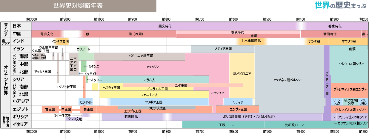 世界史対照略年表(前3000〜前200) | 世界史、世界の歴史、歴史