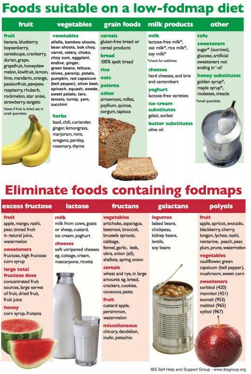 Poorly Responsive Celiac Disease Menus Dietes Dieta Fodmap