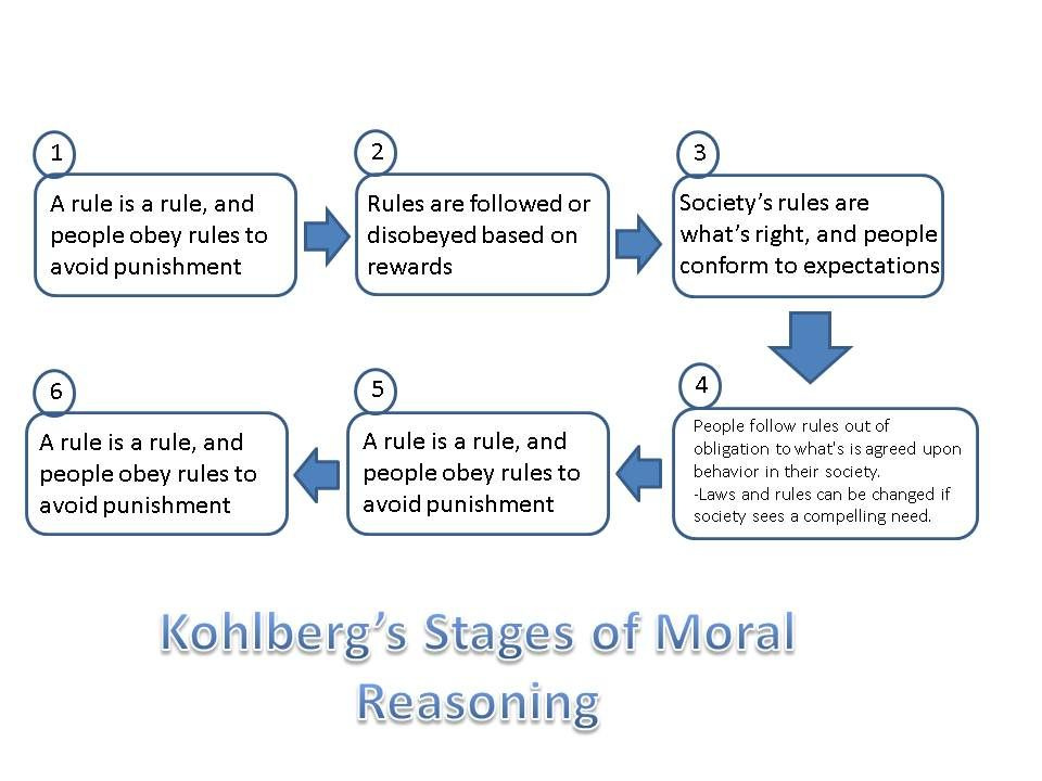an analysis of kohlbergs theory of moral reasoning Kohlberg's theory of moral development: critical analysis of   for kohlberg moral reasoning thus measured seems a function of education,.