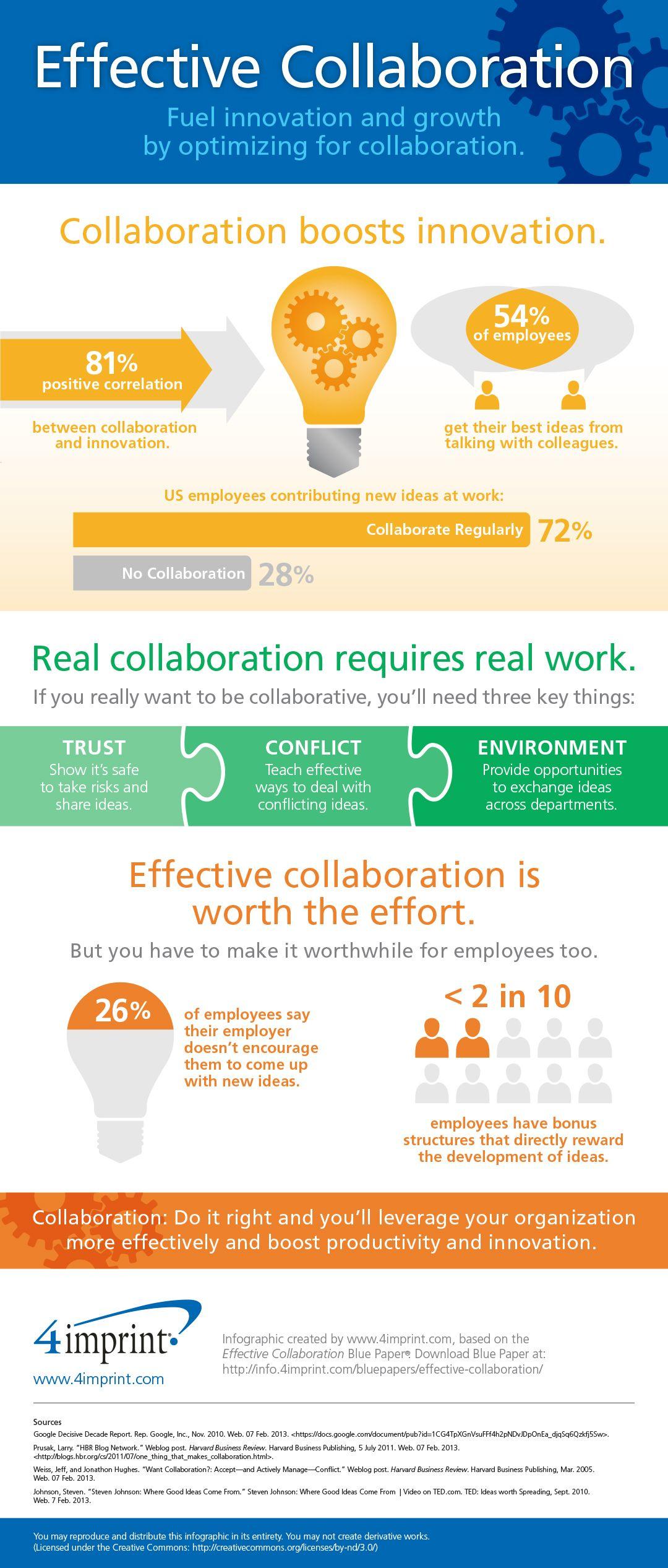 benefits of employee collaboration essay