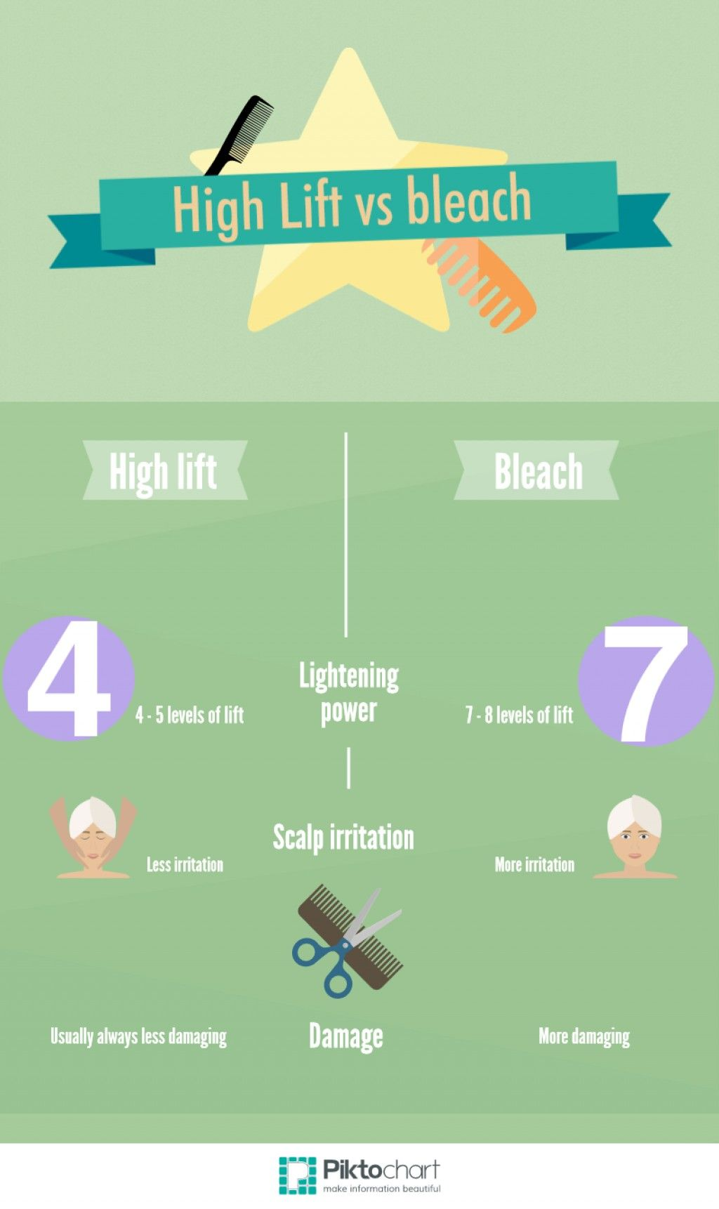 How to Use High Lift Hair Color | Blondes, Hair coloring and Hair inspo
