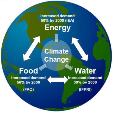 The 'Perfect Storm Scenario' and 'Nexus Thinking' to Meet Increasing Demand  for Energy, Food & Water | Water energy, Perfect storm, Energy
