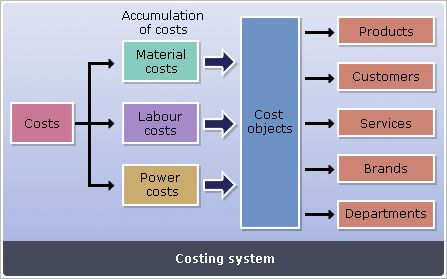 fixed cost vs variable cost examples