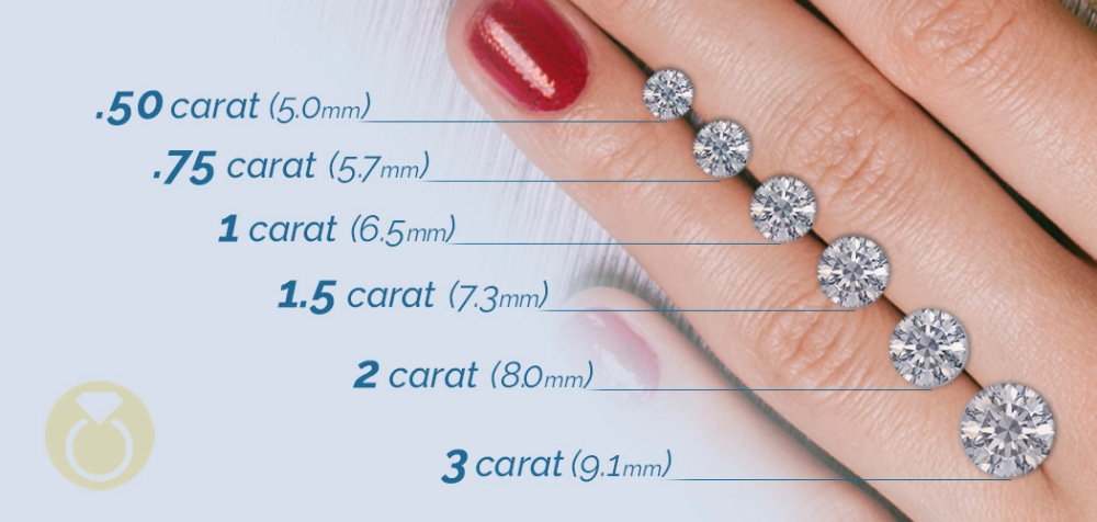 Diamond Size Chart Size Of Diamonds By Mm Diamond Carat Size Chart Carat Size Chart Diamond Carat Size