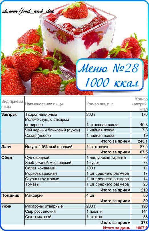 Схема похудения по калориям