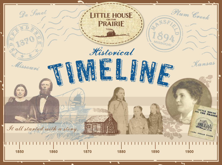 the timeline of events in the history of women engineering A selection of significant events, inventions, products and their purveyors,from cylinder to dvd  the road that leads us from edison's tin-foil cylinder to today's.