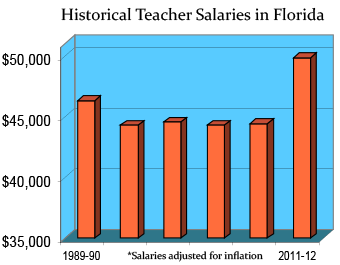 Florida Teaching Salaries And Benefits Teaching Certification