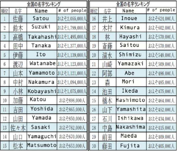Name Game: Finding the origin and prevalence of Japanese surnames