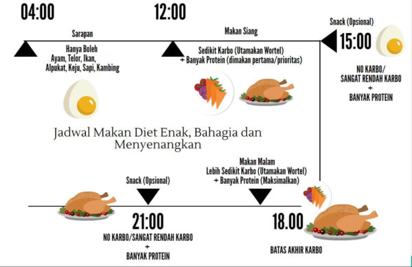 9 Hari Kurus Dengan Resep Menu Diet DEBM (Diet Enak Bahagia