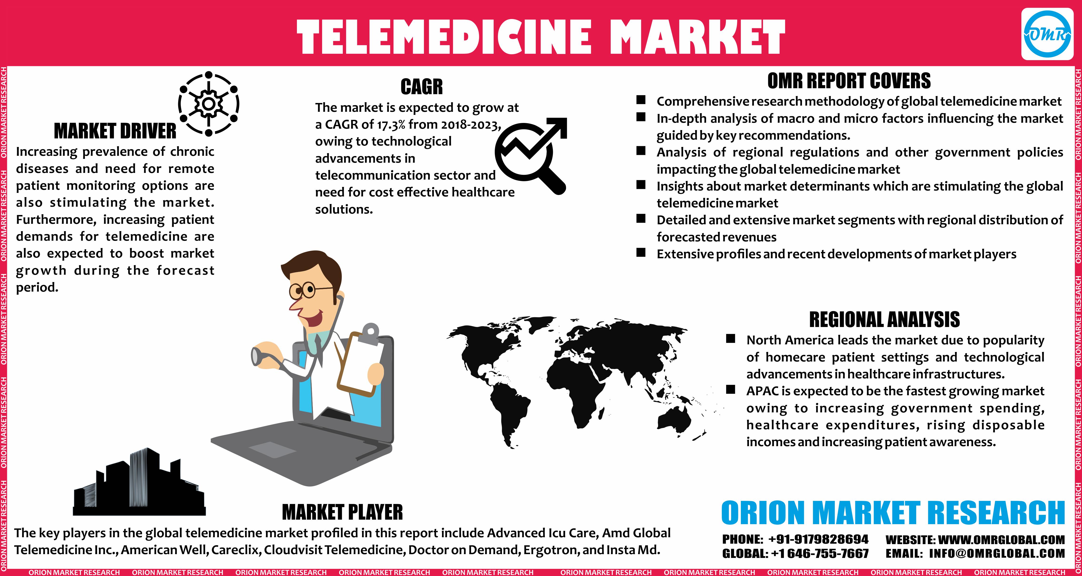 Telemedicine Company For Sale