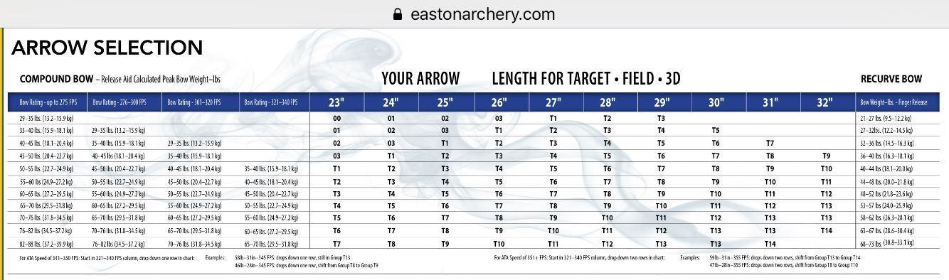Easton Arrow Chart Archery - The Best Arrows Pinterest Arrow