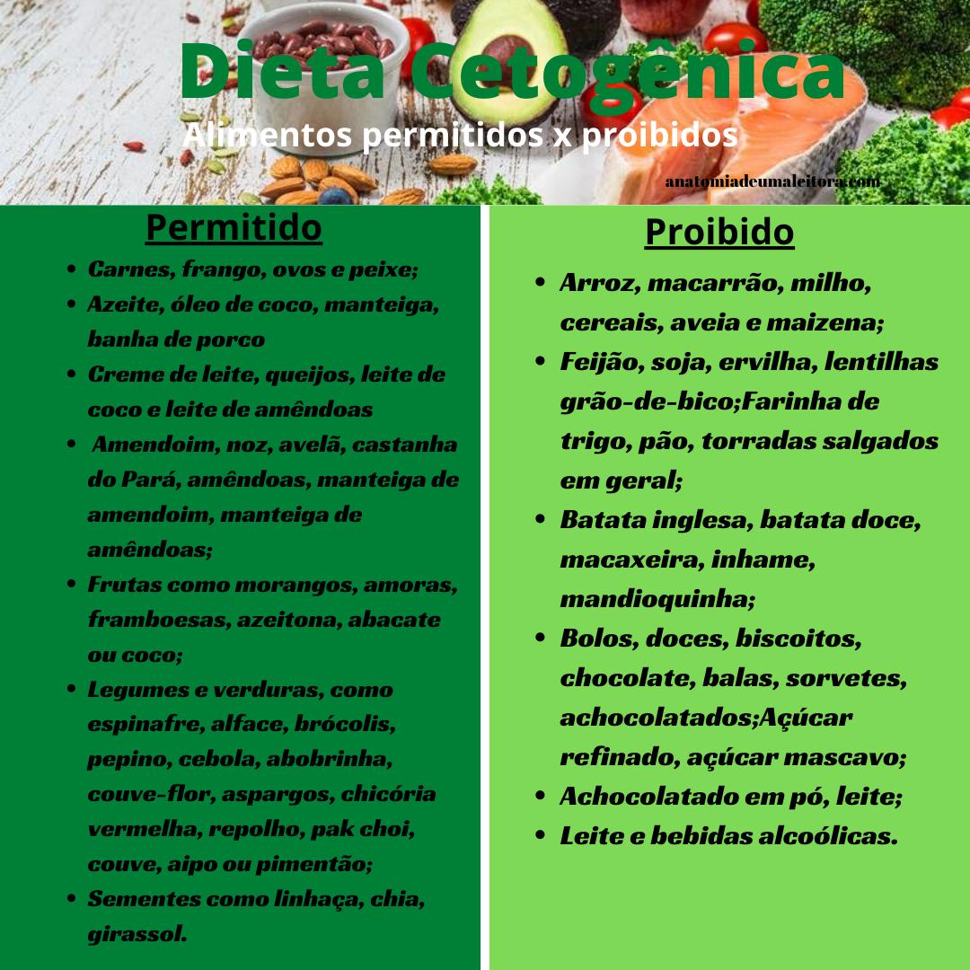 Dieta Cetogenica Como Fazer Anatomia De Uma Leitora Dieta Cetogenica Dieta Carboidratos