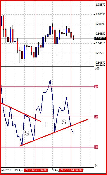 Great Forex Rsi Divergence And Trendline Violation Signals 350