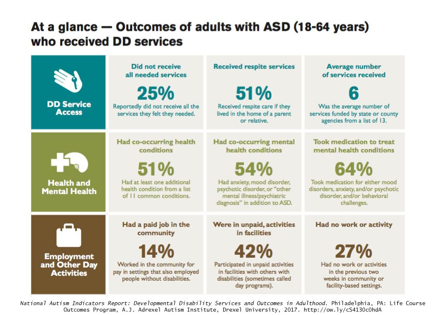 National Autism Indicators Report >> Pin By Advancing Opportunities On Inclusion For People With