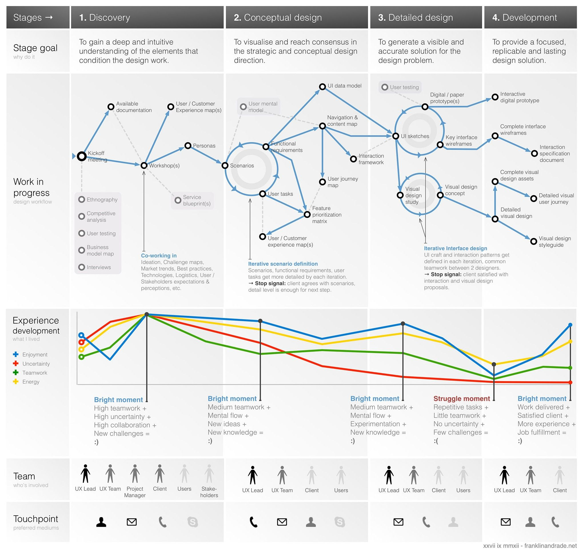Experience Sitemap: A To Z Of Example UX Docs And Deliverables Including Content Models