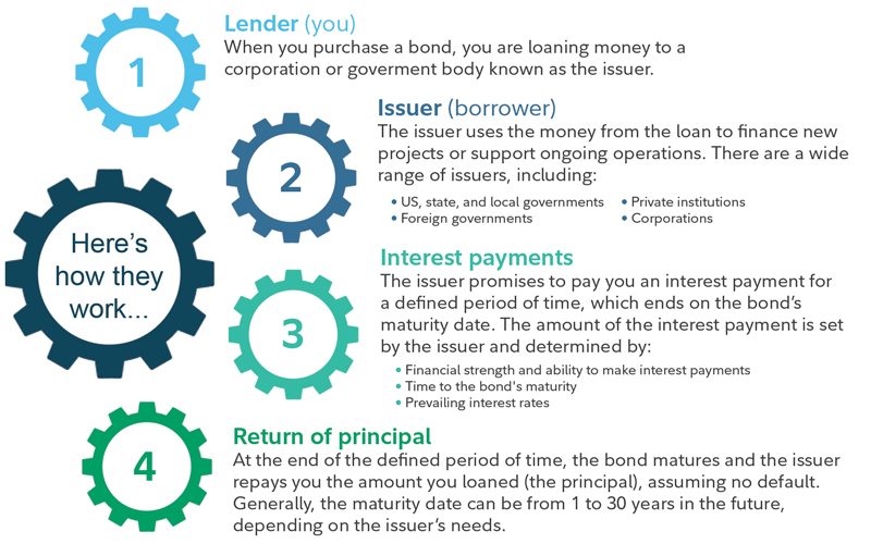 What Is A Bond Fund And How To Start Investing In Bond Funds
