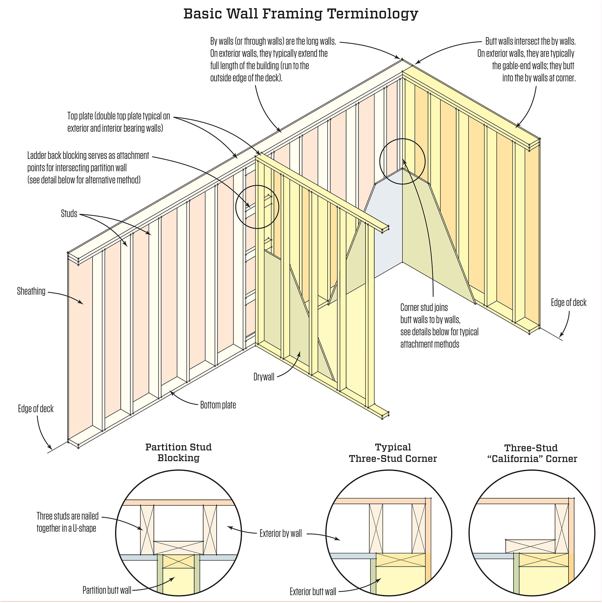 basic wall framing frames on wall carpentry basics on construction wall structure general info id=60234