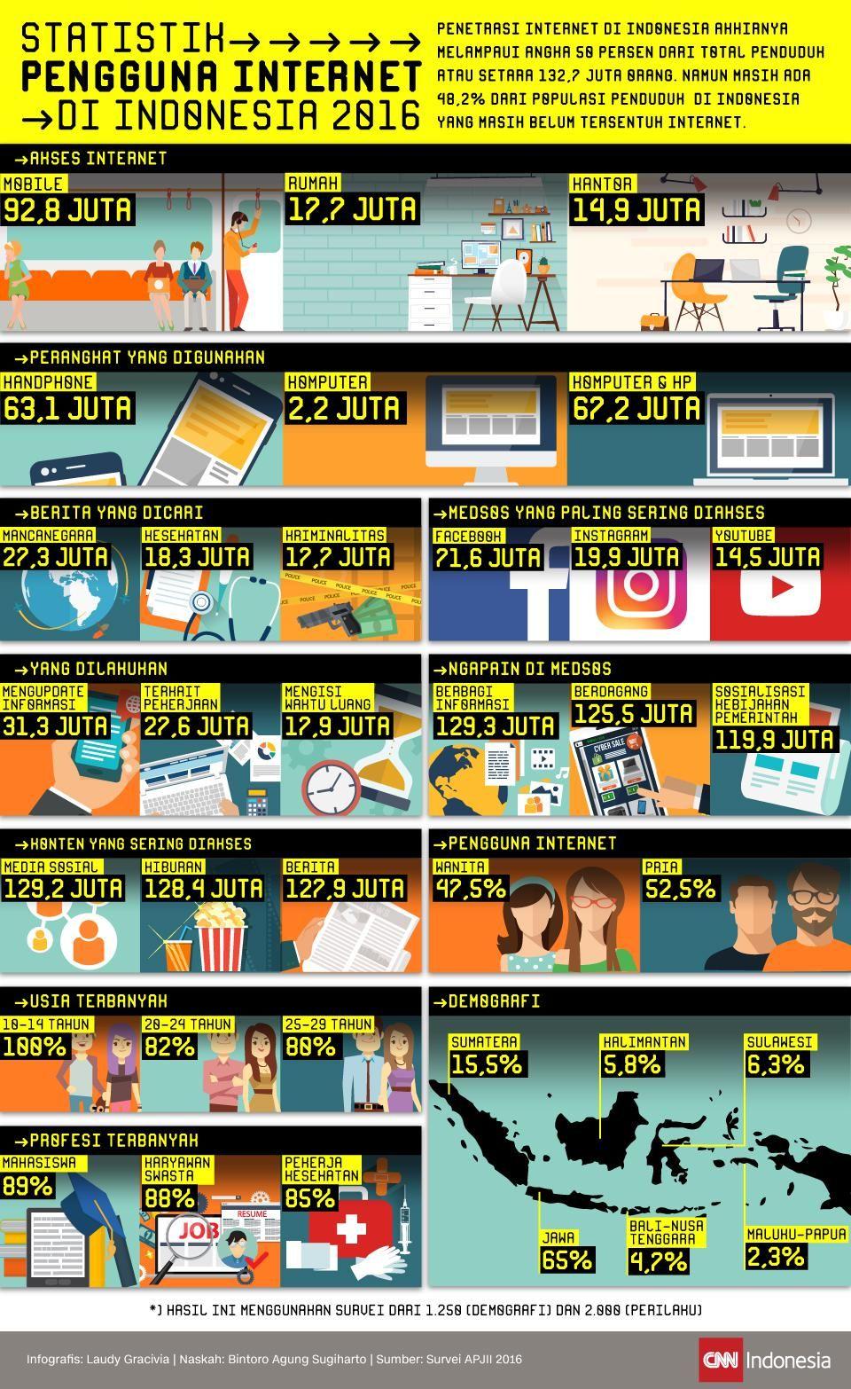 Statistik Pengguna di Indonesia (Dengan gambar