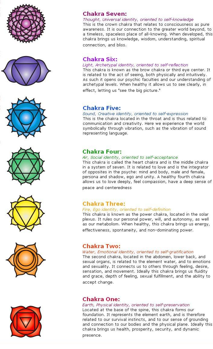 7 chankras essay 7 chakras are channelized and charged, for continuous happy living, when the human beings are surrounded by positive energy and they follow their favourable directions opening your 7 chakras and allowing a healthy flow of energy is a powerful tool for staying balanced, maintaining good health and positive thoughts.