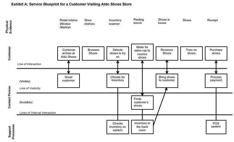 Service Blueprint Shopping experience Pinterest - best of blueprint cafe address