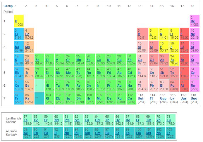 Los alamos periodic table chemistry pinterest periodic table los alamos periodic table urtaz Choice Image