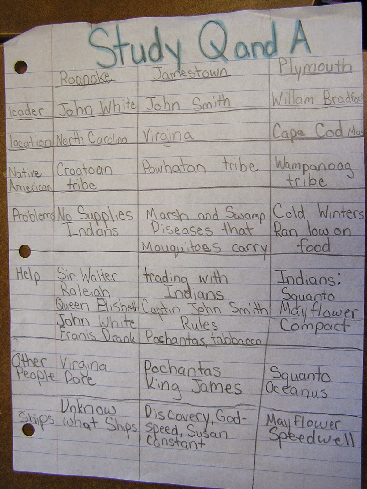 worksheet Jamestown Worksheet study chart for jamestown roanoke plymouth colonies classroom colonies